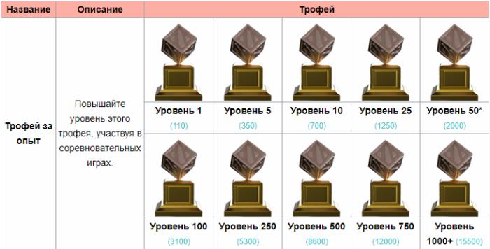уровень трофеев в дота 2